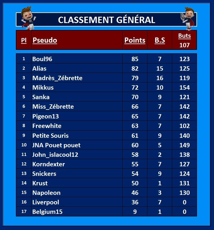 Classement Général 7_juil10