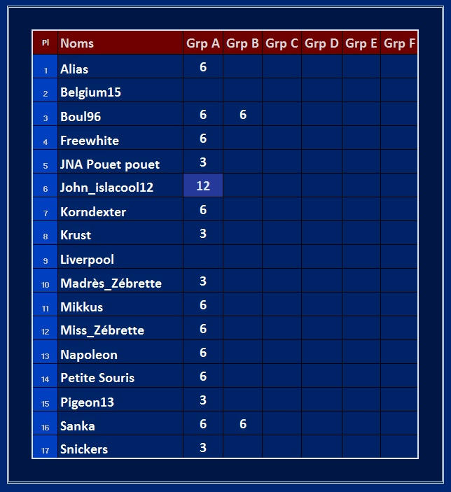 Classement des groupes Points11