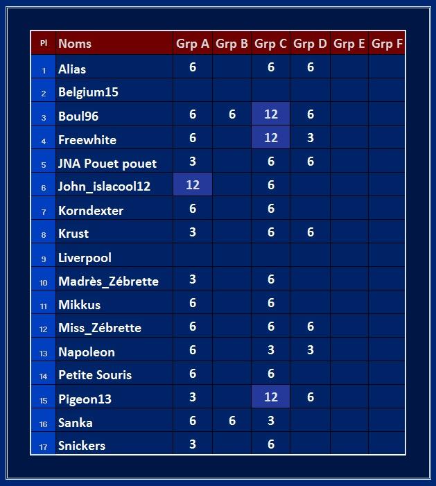 Classement des groupes Points13