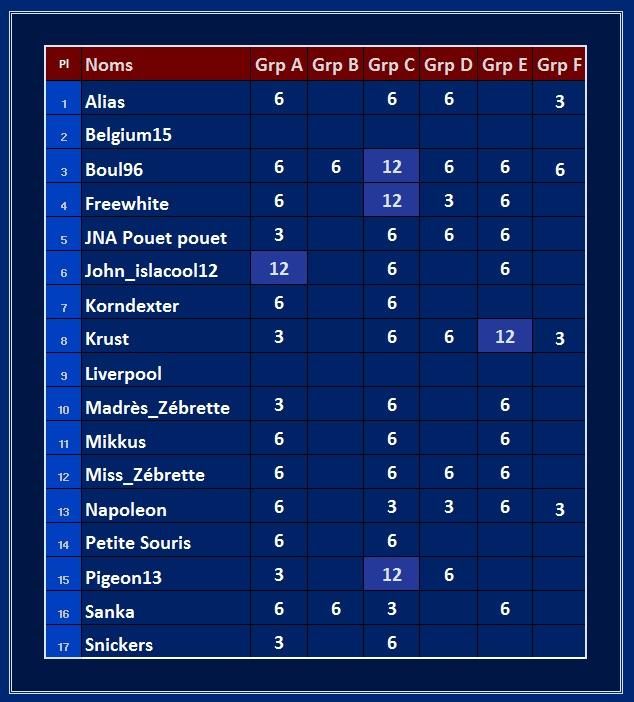 Classement des groupes Points16