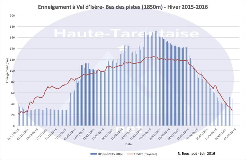 Historique de l'enneigement en Haute-Tarentaise - Page 4 16basv10