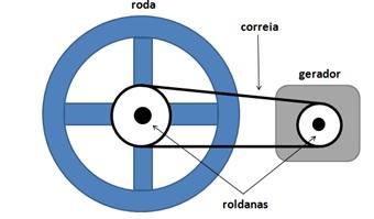 Sistema de polias Esquem10