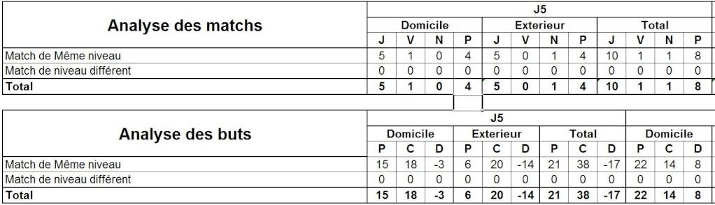 Statistique Saison 16 Analys10