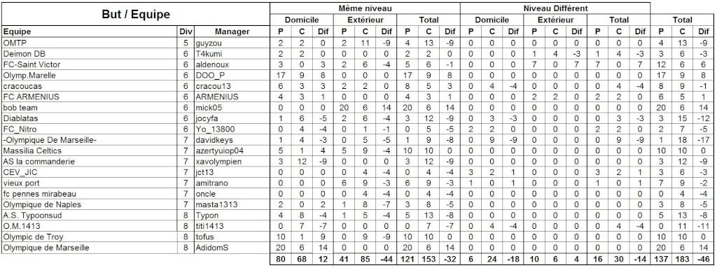 Statistique Saison 16 But_eq10