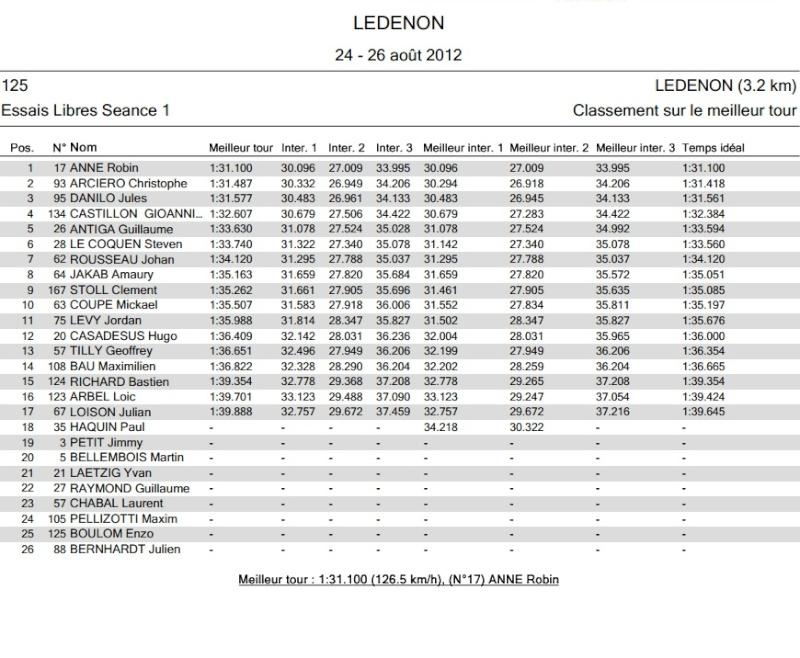 [FSBK] Ledenon, 24, 25, 26 août 2012 - Page 2 Essais14