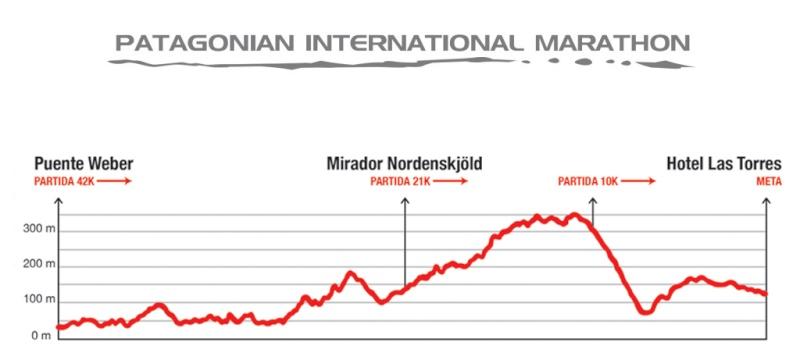 marathon - Patagonian International Marathon Perfil12