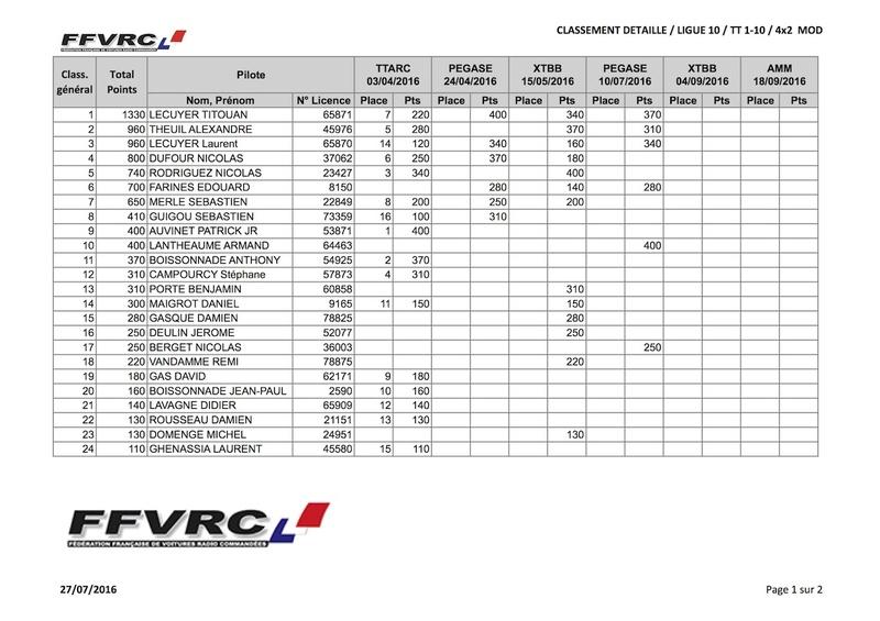 Classement provisoire championnat de Ligue (mi-juillet) 4x2mod10