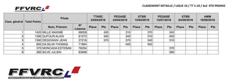 Classement provisoire championnat de Ligue (mi-juillet) 4x2std10