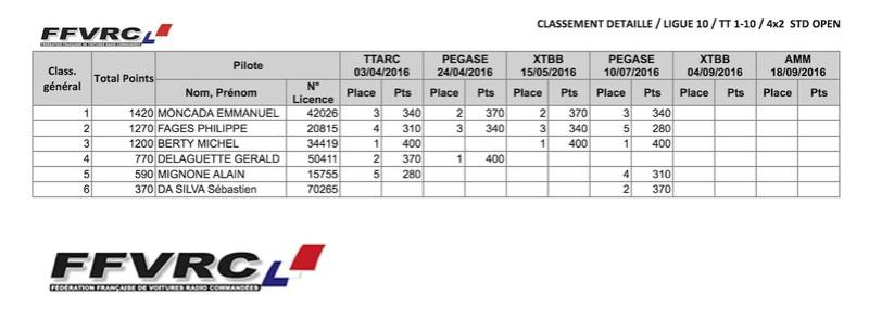 Classement provisoire championnat de Ligue (mi-juillet) 4x2std11
