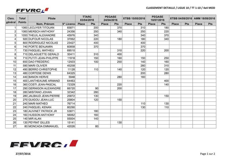 Classement provisoire championnat de Ligue (mi-juillet) 4x4mod10