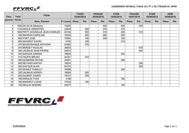 Classement provisoire championnat de Ligue (mi-juillet) Trucks10