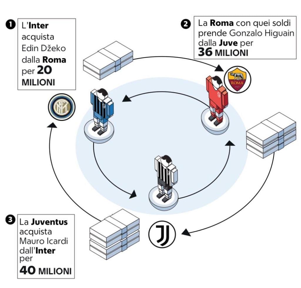[Arrivée] Gonzalo Higuain (Juventus) - Page 3 67083310