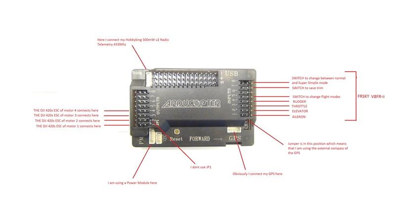 Le monde du micro-contrôleur Arduino uno Connec10