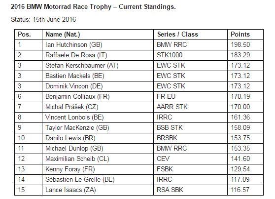 [Road Racing] TT 2016 - Page 18 Captur10