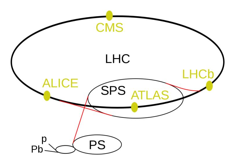 LE  LHC ( 13 )   -   LE  TUNNEL / LES DETECTEURS   -   CERN   -   Grand collisionneur de hadrons 1000px11