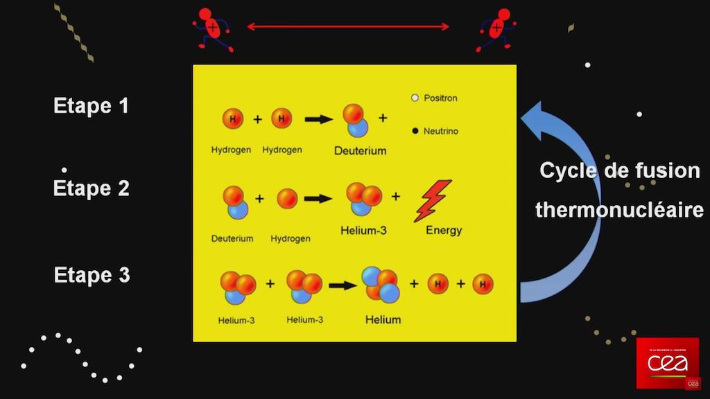 HydroGENE  -  FUSION   au   sein  du  SOLEIL Fusion10