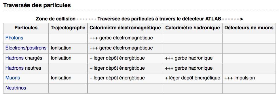 ATLAS ( 8 )  -  DÉTECTEUR   -   CERN   -   LHC   [ EN COURS ] Traver11