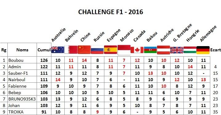 Classement Challenge F1 2016 Allema10