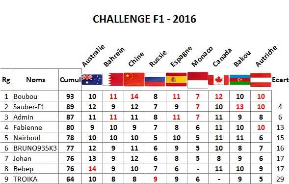 Classement Challenge F1 2016 Autric10
