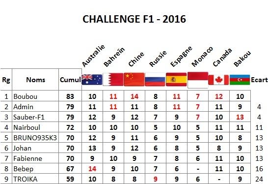 Classement Challenge F1 2016 Bakou_10