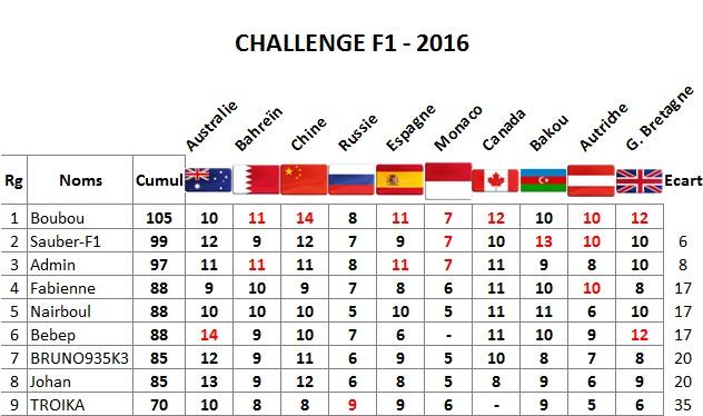 Classement Challenge F1 2016 Gb10