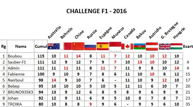 Classement Challenge F1 2016 Hongri10