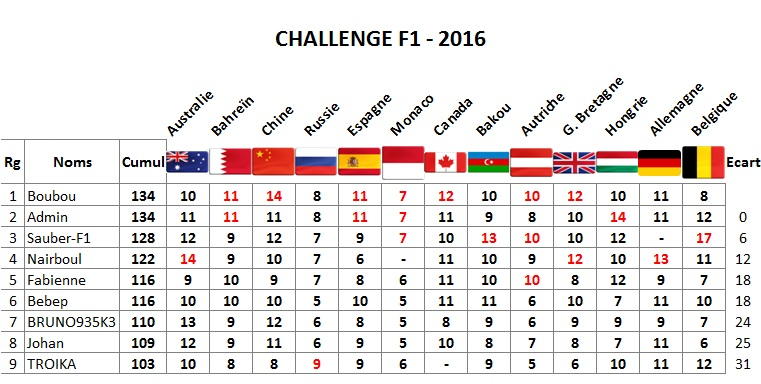 Classement Challenge F1 2016 Spa10