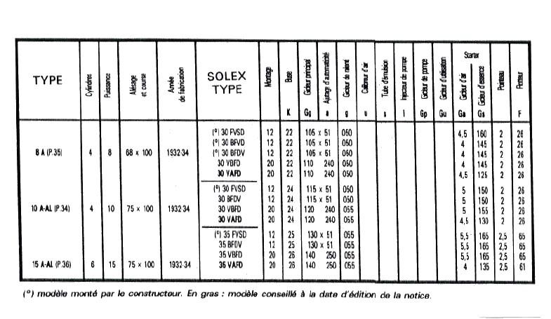 carbu solex 110