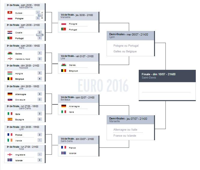 L'EURO 2016 G122