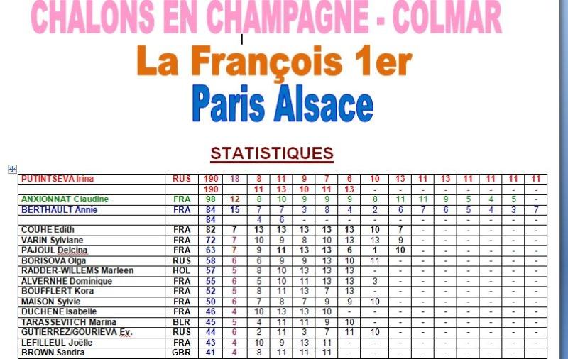 Statistiques Chalons Colmar - Paris Alsace femmes 1_cc_110