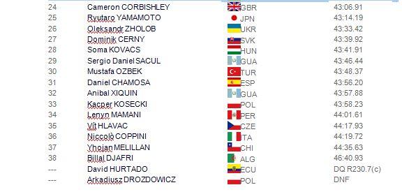 Championnats du Monde U 20 - 23 Juillet 1_cm_210