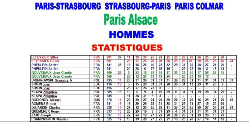 Statistiques Paris - Colmar - Paris Alsace 1_pc_110