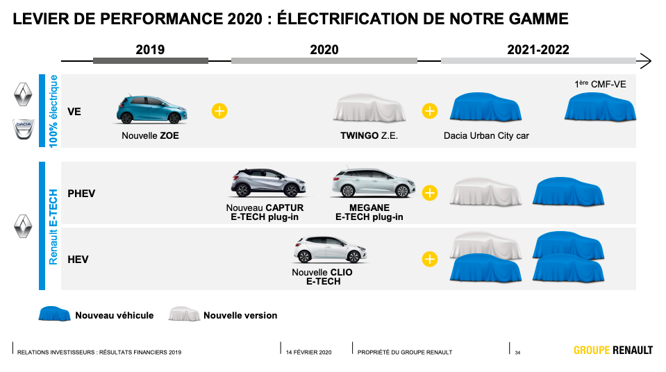 [Actualité] Alliance Renault-Nissan-Mitsubishi - Page 30 Captur35