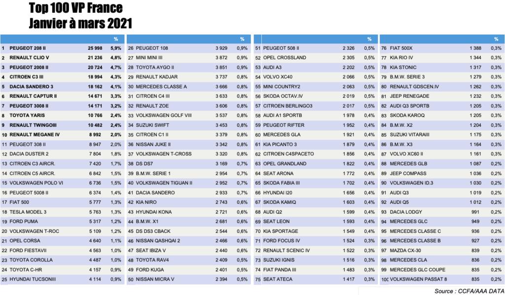 [Statistiques] Les chiffres européens  - Page 10 Captur50