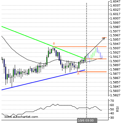 Forex Report Eurnzd10