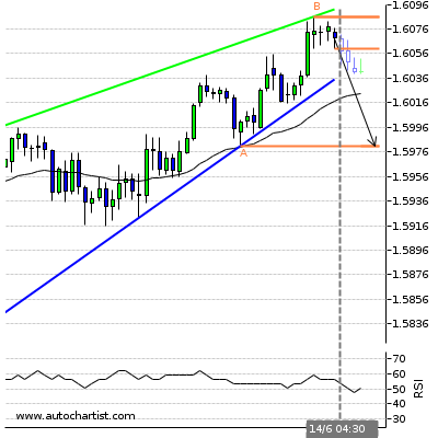 Forex Report Eurnzd12