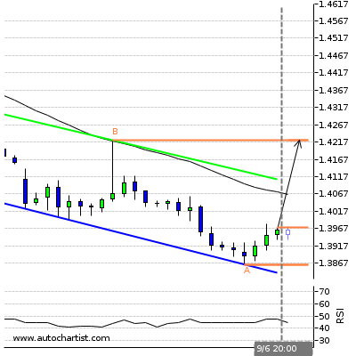 Forex Report Gbpchf10