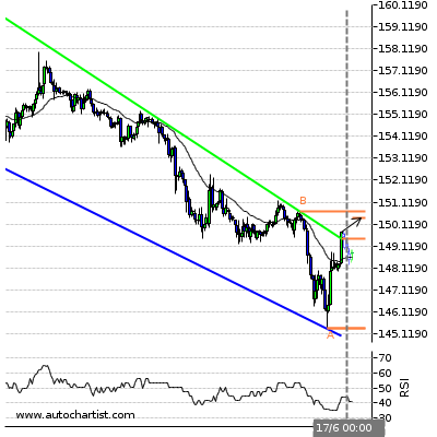 Forex Report Gbpjpy11