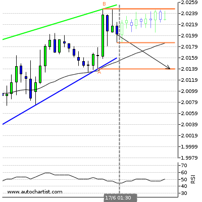 Forex Report Gbpnzd11