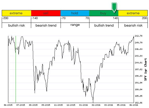 Stocks Trade Signals - Page 6 Mom110