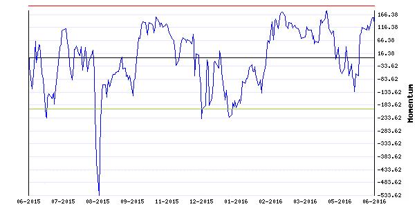 Stocks Trade Signals - Page 6 Mom210