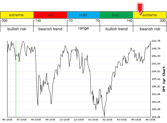 Stocks Trade Signals - Page 6 Moment10