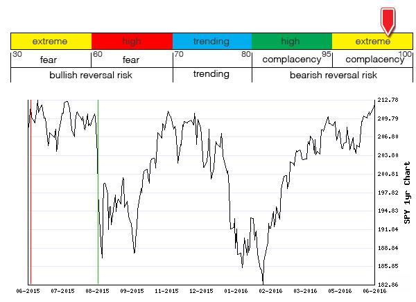 Stocks Trade Signals - Page 6 Sentim10