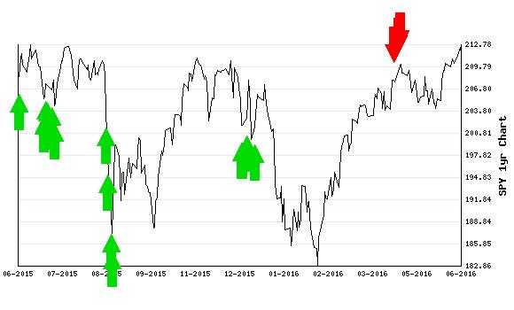 Stocks Trade Signals - Page 6 Short110