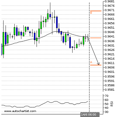 Forex Report Usdchf12
