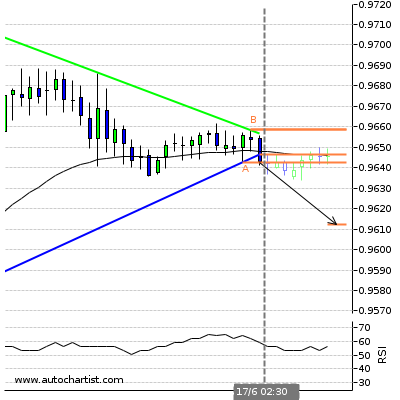 Forex Report Usdchf13