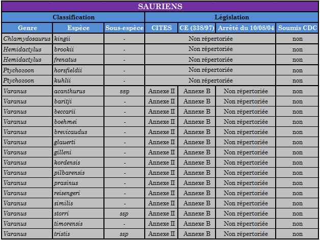 Collecte d'infos d'espèces pour CdC Saurie12