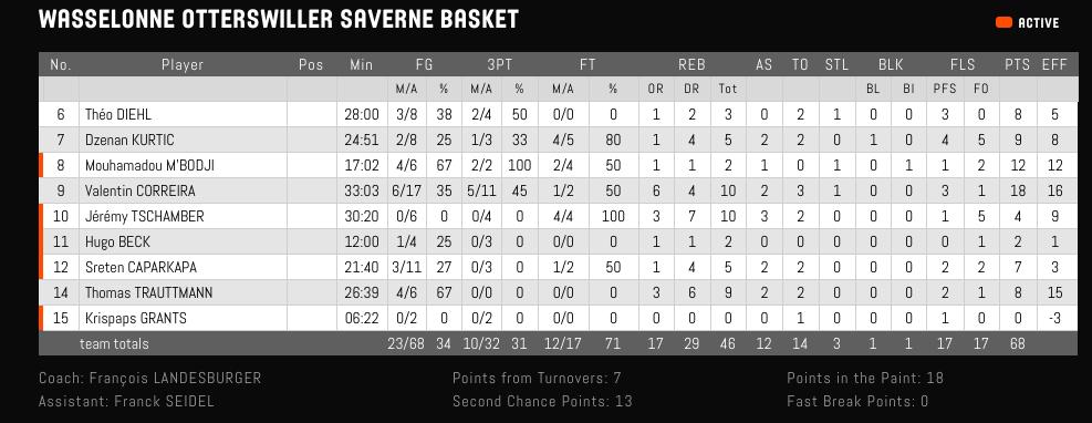 [TCdF Finale] vs Montbrison à Bercy :  Vainqueur 93-82 - Page 3 Captur26