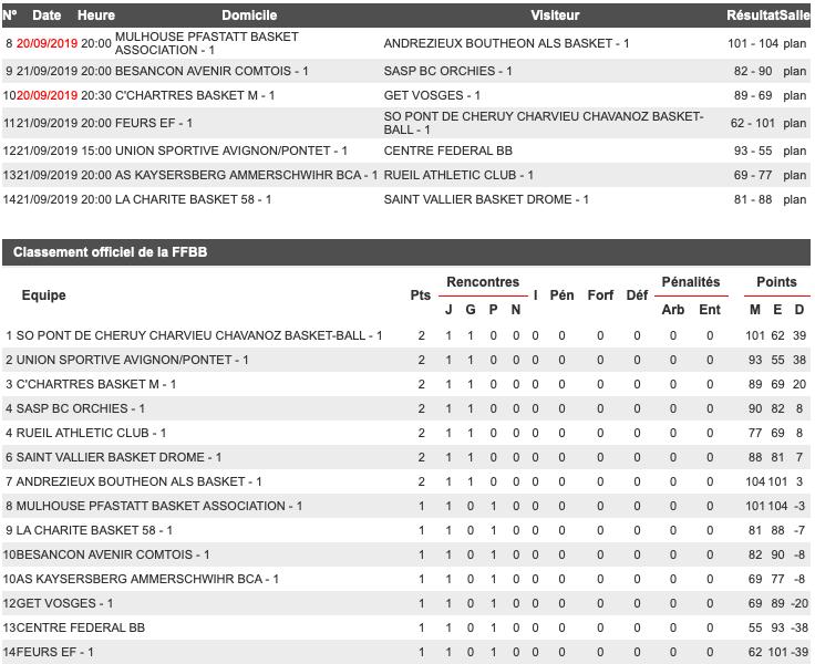 [J.01] MPBA - Andrézieux Bouthéon ALS Basket : 101-104 (après 3 Prolong) - Page 3 Captur40