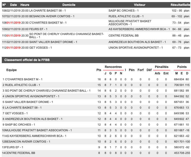 [J.08] C'Chartres Basket (1er) - MPBA (10ème) : 73 - 54 - Page 2 Captur55